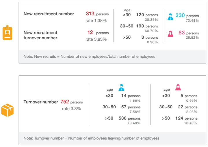 Employee Care | ChungHwa Telecom CHT com tw
